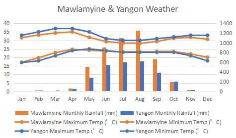 ミャンマー、降水量、最高気温、最低気温、モーラミャインとヤンゴンとの比較。