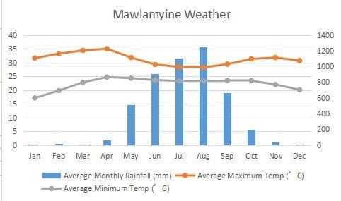 ミャンマーのモーラミャインの気候、降水量、最高気温、最低気温、天気予報。